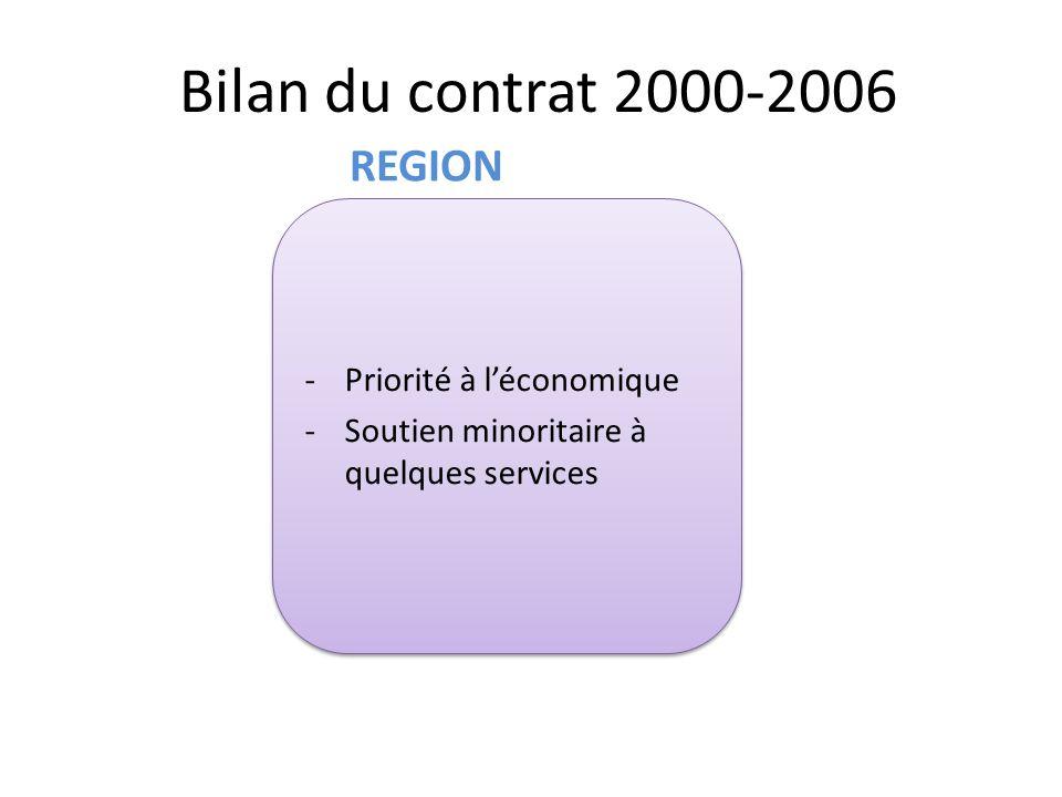 Bilan du contrat 2000-2006 -Priorité à l'économique -Soutien minoritaire à quelques services -Priorité à l'économique -Soutien minoritaire à quelques services REGION