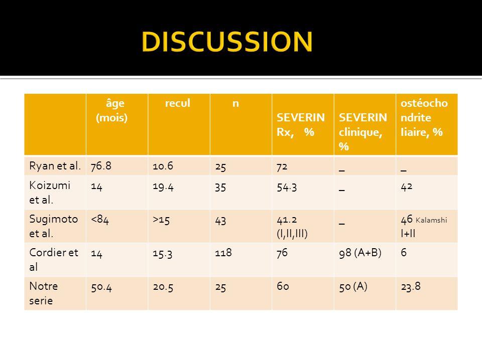 âge (mois) recul n SEVERIN Rx, % SEVERIN clinique, % ostéocho ndrite Iiaire, % Ryan et al.76.810.62572__ Koizumi et al.
