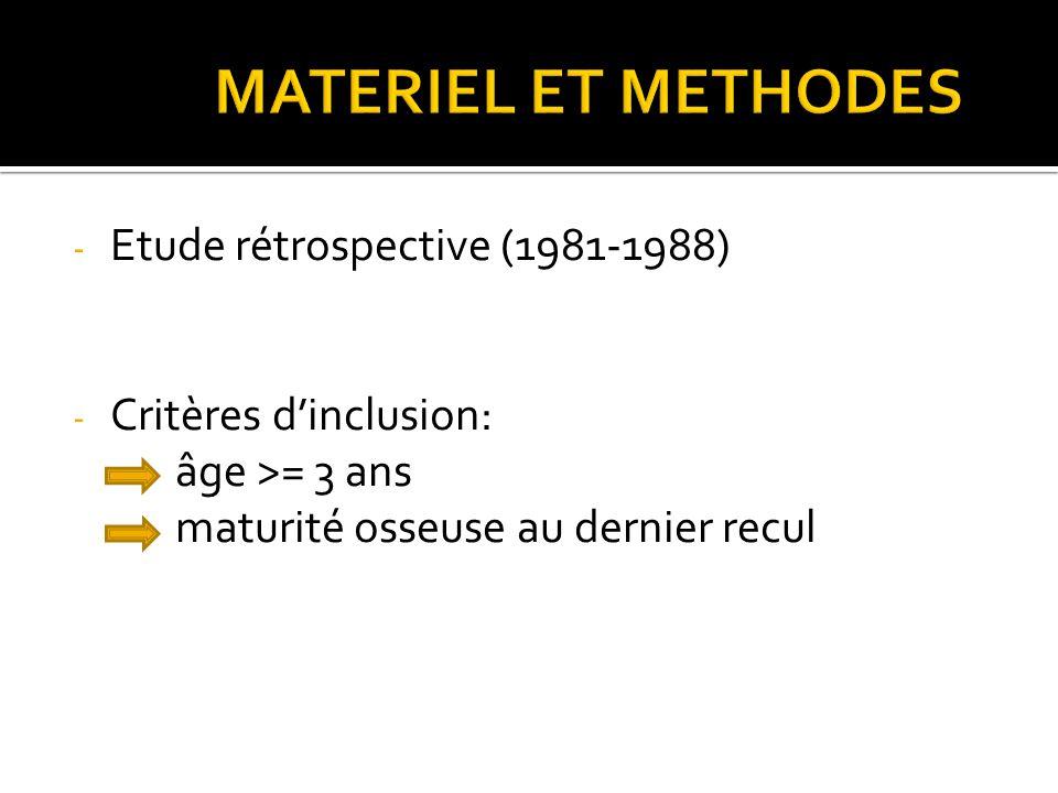 - Etude rétrospective (1981-1988) - Critères d'inclusion: âge >= 3 ans maturité osseuse au dernier recul