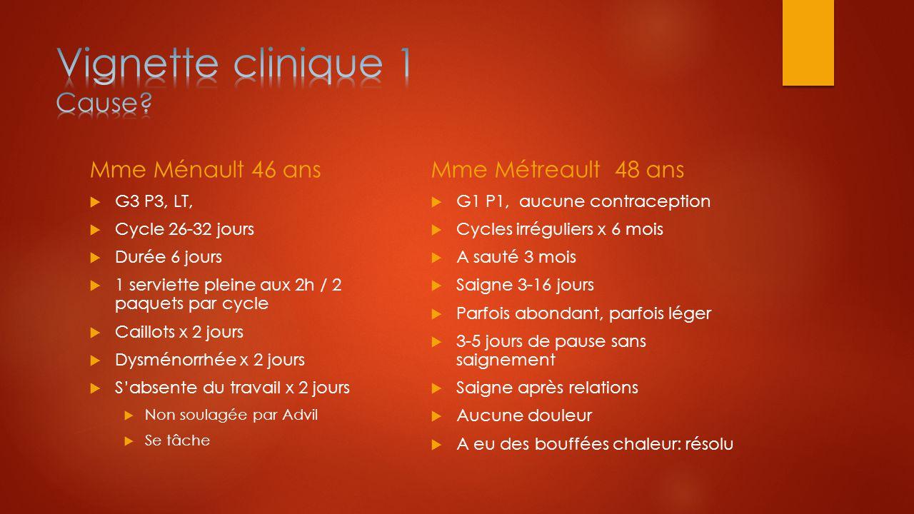 Mme Ménault 46 ans  G3 P3, LT,  Cycle 26-32 jours  Durée 6 jours  1 serviette pleine aux 2h / 2 paquets par cycle  Caillots x 2 jours  Dysménorr