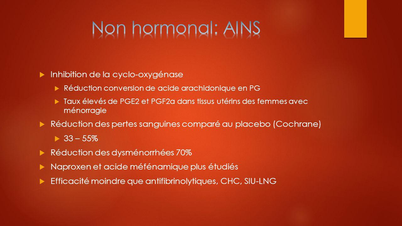  Inhibition de la cyclo-oxygénase  Réduction conversion de acide arachidonique en PG  Taux élevés de PGE2 et PGF2a dans tissus utérins des femmes a