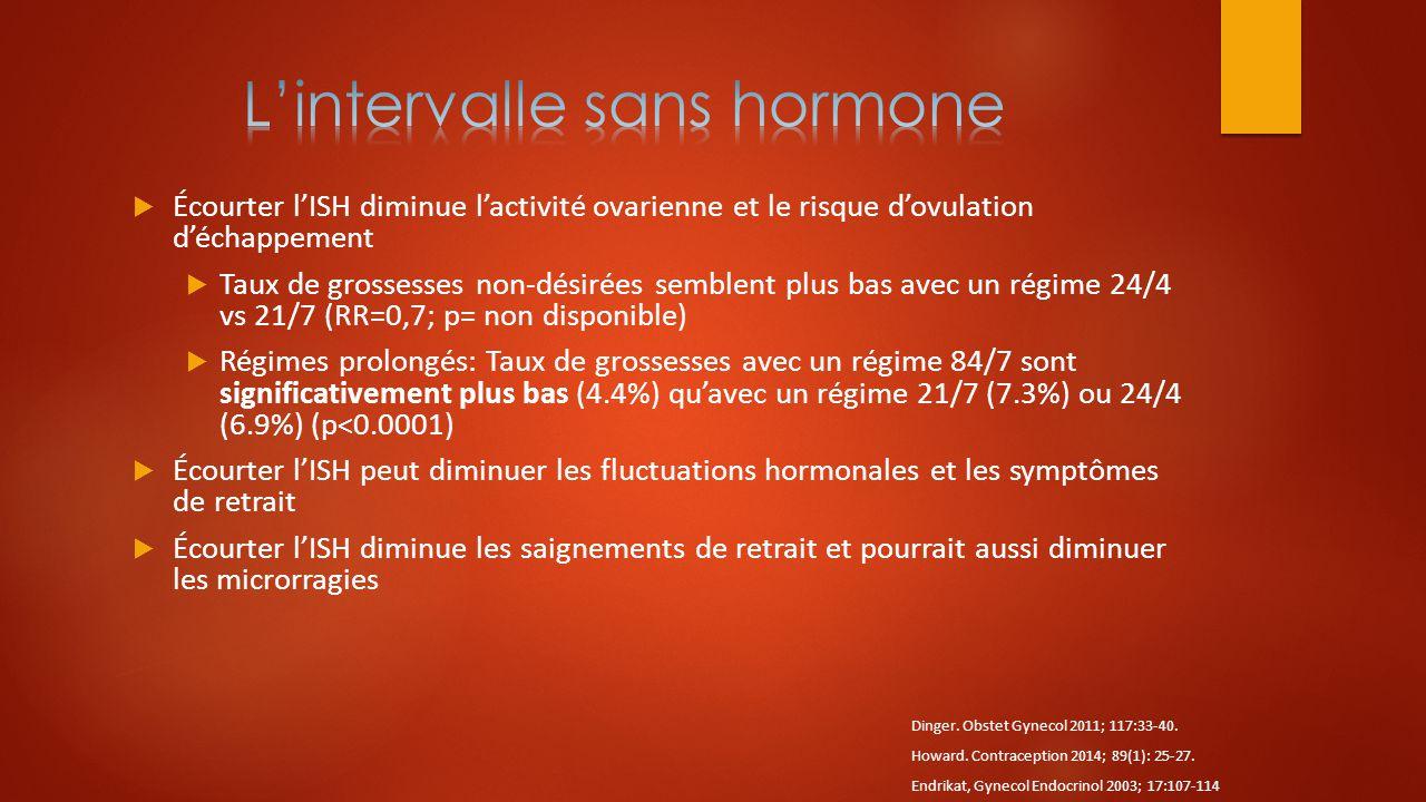  Écourter l'ISH diminue l'activité ovarienne et le risque d'ovulation d'échappement  Taux de grossesses non-désirées semblent plus bas avec un régim