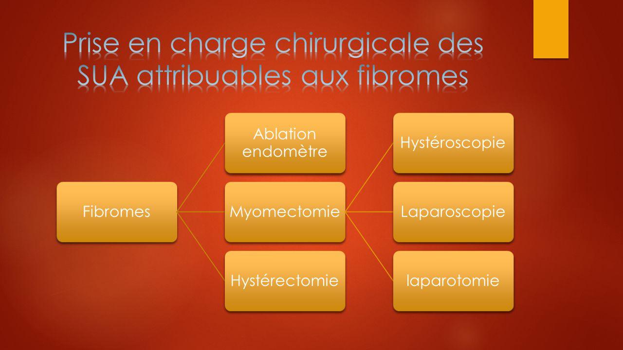 Fibromes Ablation endomètre MyomectomieHystéroscopieLaparoscopielaparotomieHystérectomie