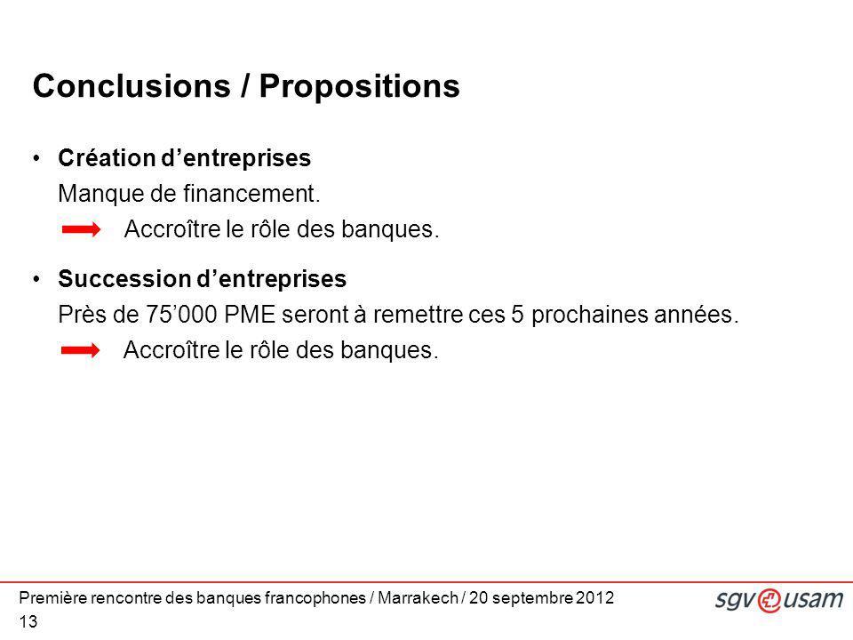Première rencontre des banques francophones / Marrakech / 20 septembre 2012 13 Conclusions / Propositions Création d'entreprises Manque de financement.