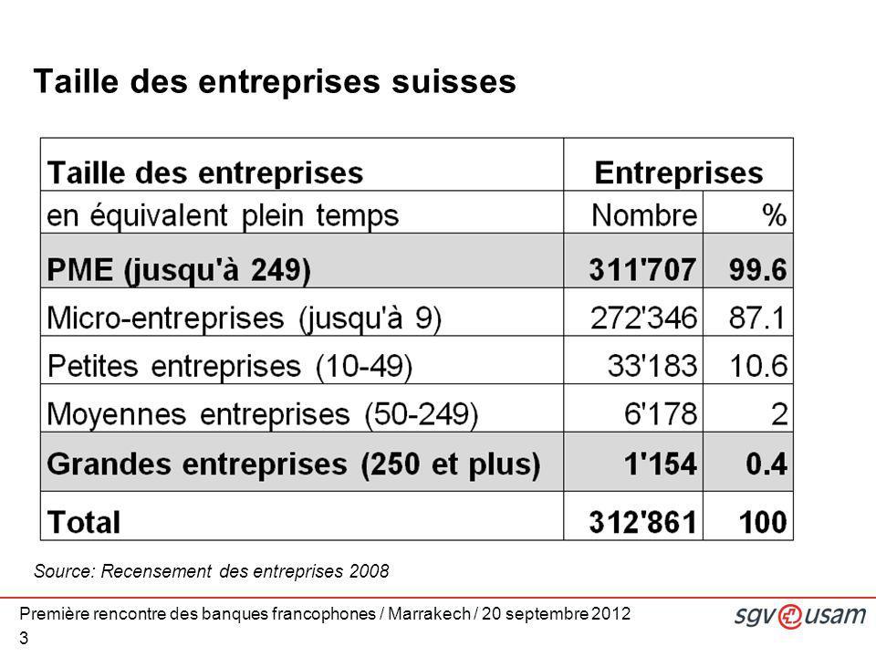 Première rencontre des banques francophones / Marrakech / 20 septembre 2012 3 Taille des entreprises suisses Source: Recensement des entreprises 2008
