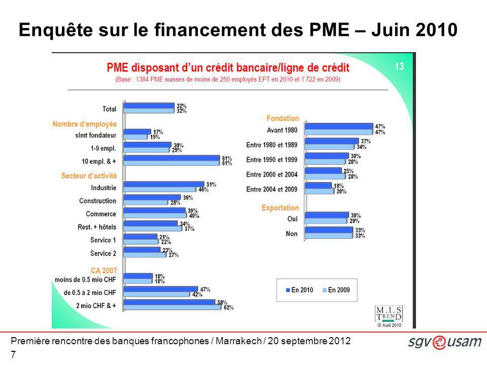 Première rencontre des banques francophones / Marrakech / 20 septembre 2012 7 Enquête sur le financement des PME – Juin 2010
