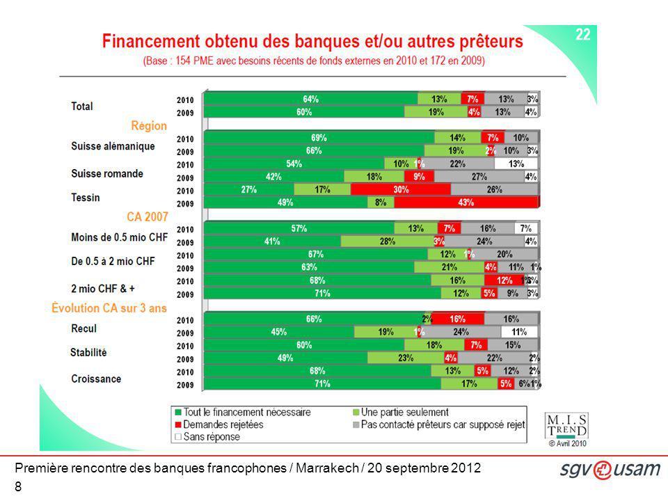 Première rencontre des banques francophones / Marrakech / 20 septembre 2012 8