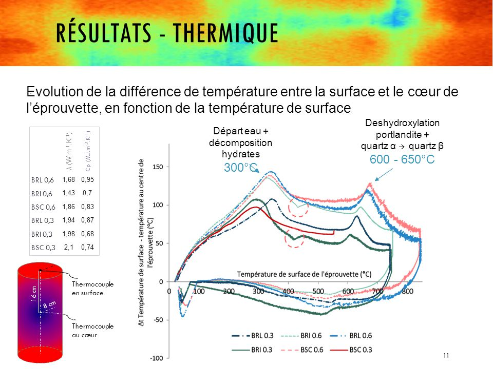 RÉSULTATS - THERMIQUE Evolution de la différence de température entre la surface et le cœur de l'éprouvette, en fonction de la température de surface