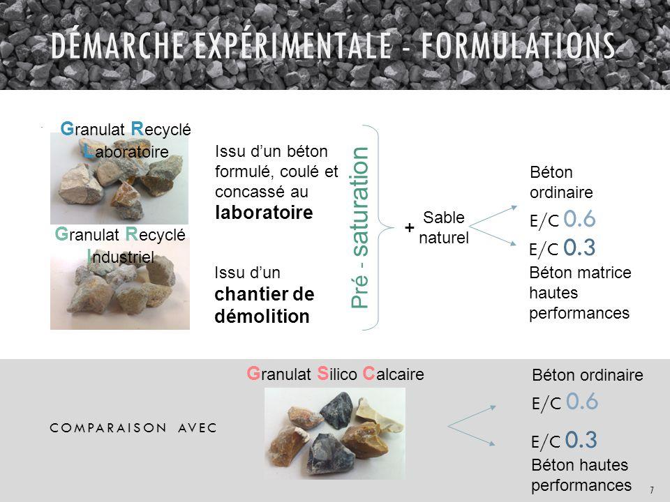 DÉMARCHE EXPÉRIMENTALE - FORMULATIONS Sable naturel COMPARAISON AVEC Béton ordinaire E/C 0.6 E/C 0.3 Béton matrice hautes performances Issu d'un béton