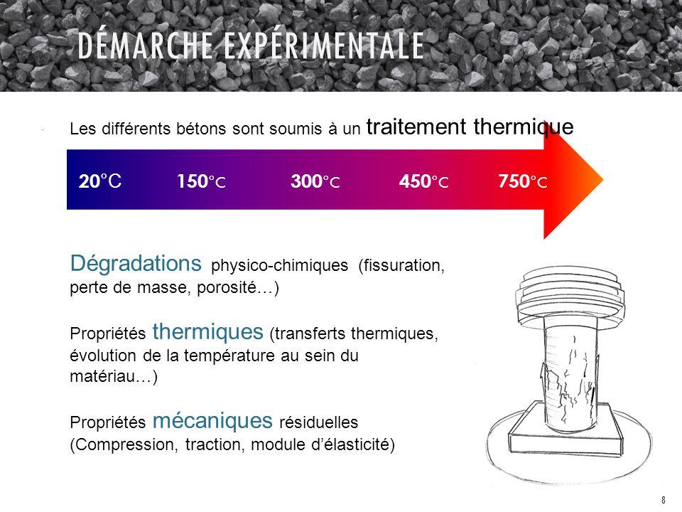 DÉMARCHE EXPÉRIMENTALE 20 °C 150 °C 300 °C 450 °C 750 °C Les différents bétons sont soumis à un traitement thermique Dégradations physico-chimiques (f
