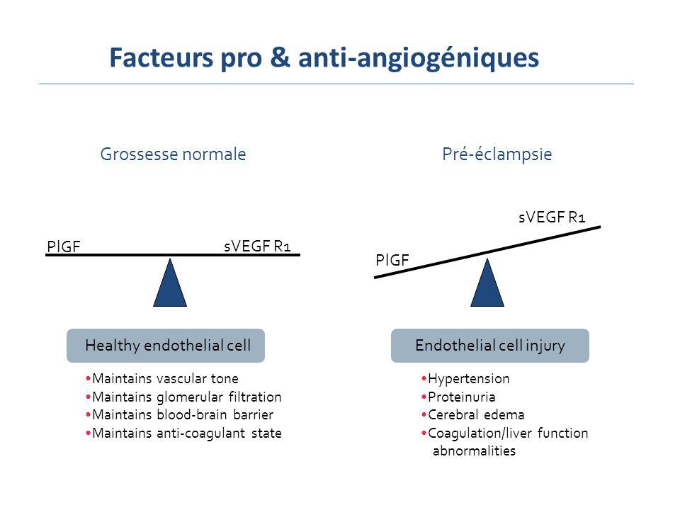 sVEGF R1 PlGF sVEGF R1 Grossesse normalePré-éclampsie Healthy endothelial cell Maintains vascular tone Maintains glomerular filtration Maintains blood