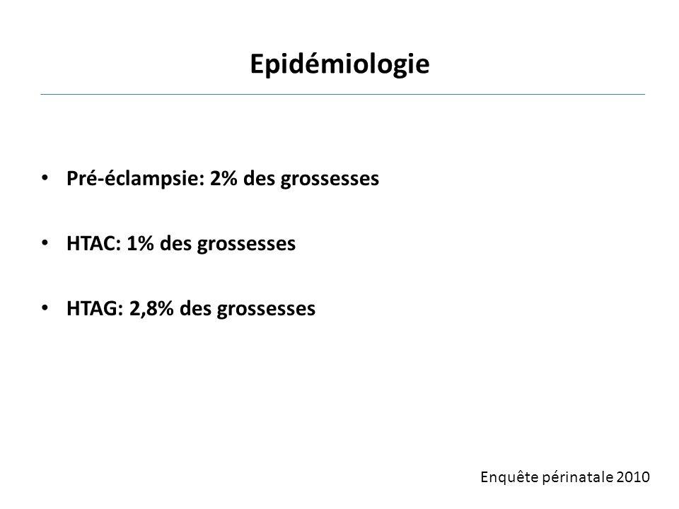 Epidémiologie Pré-éclampsie: 2% des grossesses HTAC: 1% des grossesses HTAG: 2,8% des grossesses Enquête périnatale 2010