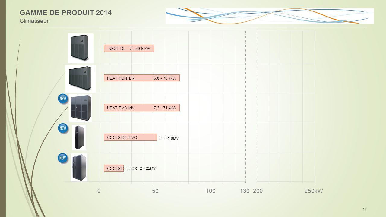050100130200250kW GAMME DE PRODUIT 2014 Climatiseur 11 HEAT HUNTER 7 - 49.6 kW 6,8 - 70,7kW NEXT DL COOLSIDE EVO COOLSIDE BOX 3 - 51,9kW 2 - 22kW NEXT