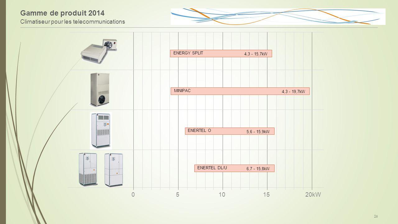 Gamme de produit 2014 Climatiseur pour les telecommunications 26 020kW51015 ENERGY SPLIT 4,3 - 15,7kW MINIPAC 4,3 - 19,7kW ENERTEL O 5,6 - 15,9kW ENER