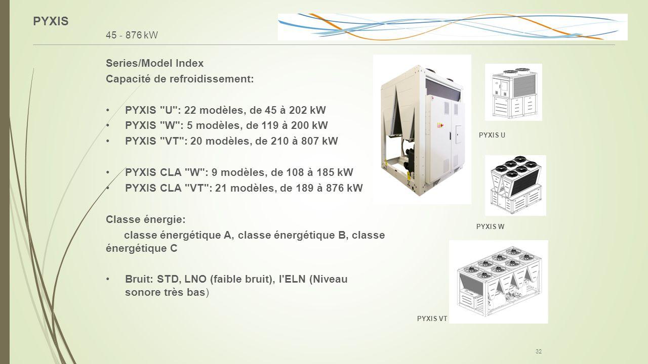 PYXIS Series/Model Index Capacité de refroidissement: PYXIS