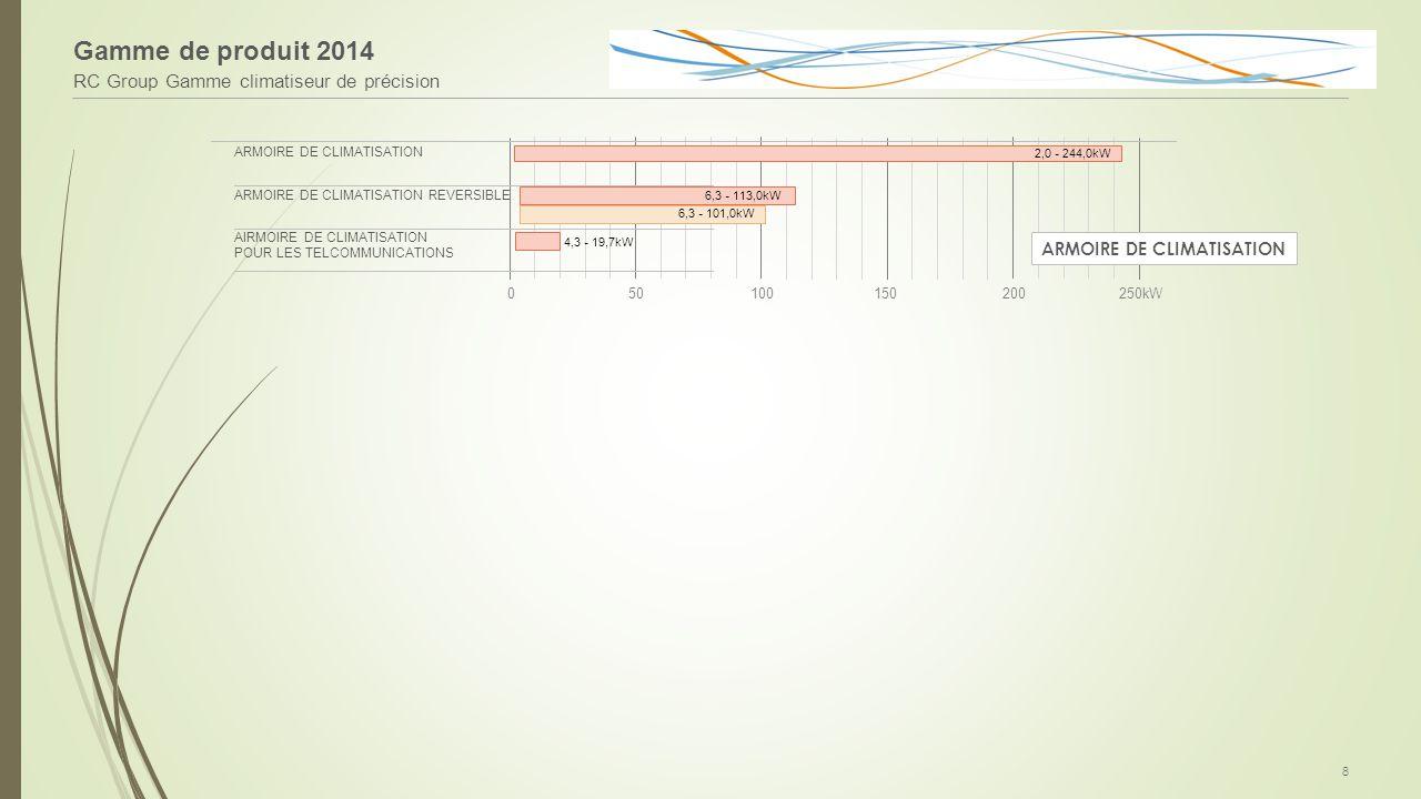 ARMOIRE DE CLIMATISATION ARMOIRE DE CLIMATISATION REVERSIBLE AIRMOIRE DE CLIMATISATION POUR LES TELCOMMUNICATIONS Gamme de produit 2014 RC Group Gamme