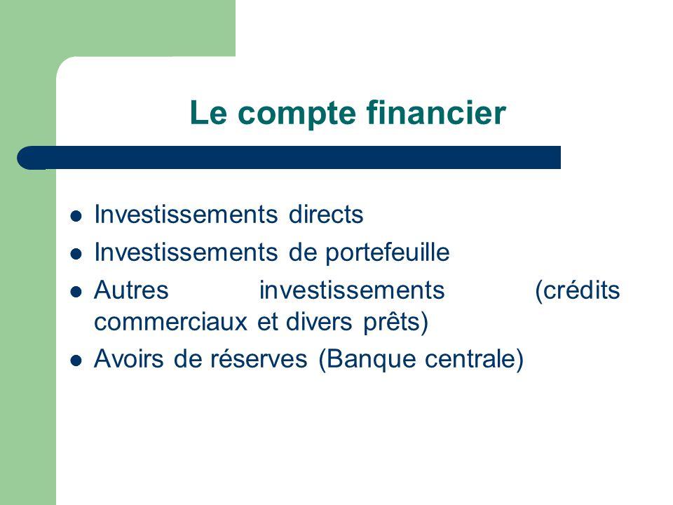 Le compte financier Investissements directs Investissements de portefeuille Autres investissements (crédits commerciaux et divers prêts) Avoirs de rés