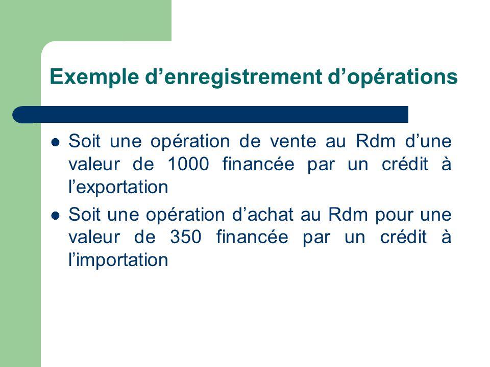 Exemple d'enregistrement d'opérations Soit une opération de vente au Rdm d'une valeur de 1000 financée par un crédit à l'exportation Soit une opératio