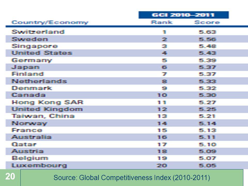 L. GUILHOT Chapitre 2 Les Etats dans la mondialisation 20 Source: Global Competitiveness Index (2010-2011)