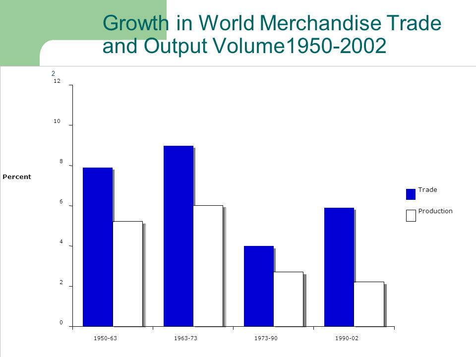 Growth in World Merchandise Trade and Output Volume1950-2002 0 2 4 6 8 10 12 1950-631963-731973-901990-02 Year Percent Trade Production 2