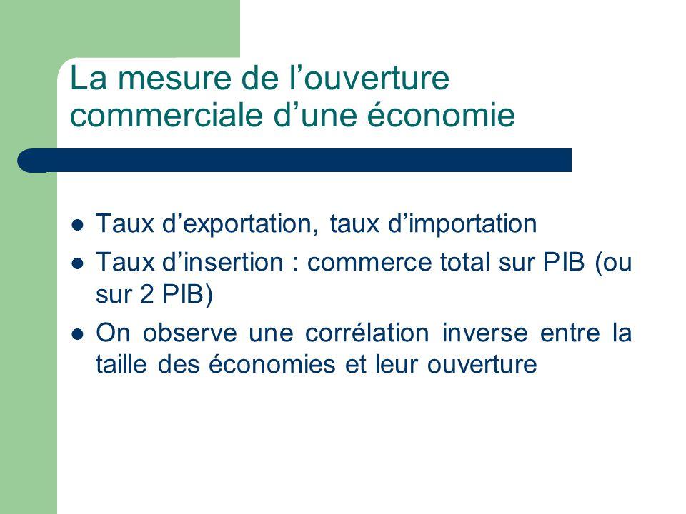 La mesure de l'ouverture commerciale d'une économie Taux d'exportation, taux d'importation Taux d'insertion : commerce total sur PIB (ou sur 2 PIB) On