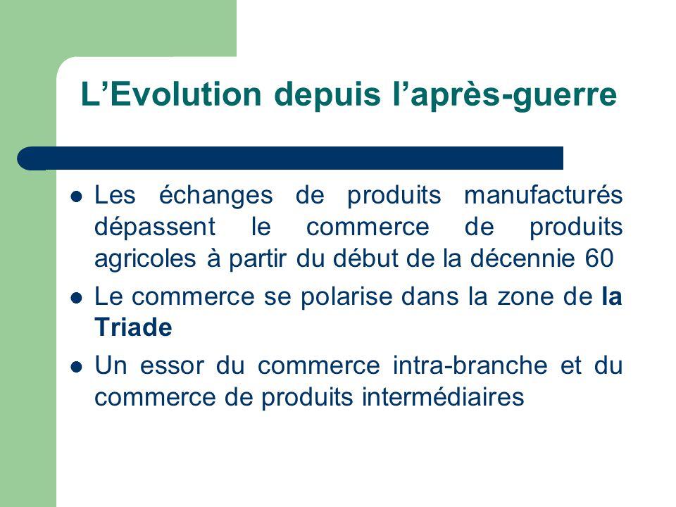 L'Evolution depuis l'après-guerre Les échanges de produits manufacturés dépassent le commerce de produits agricoles à partir du début de la décennie 6