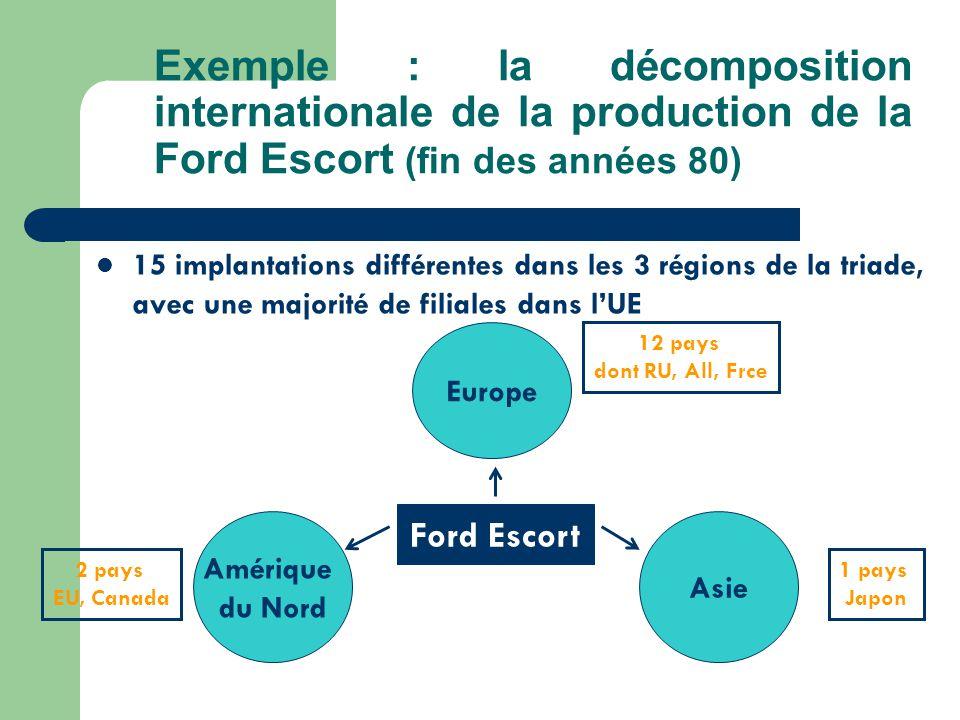 Exemple : la décomposition internationale de la production de la Ford Escort (fin des années 80) 15 implantations différentes dans les 3 régions de la