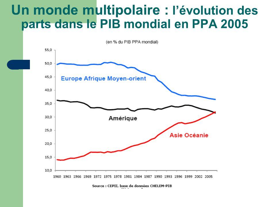 Un monde multipolaire : l'évolution des parts dans le PIB mondial en PPA 2005