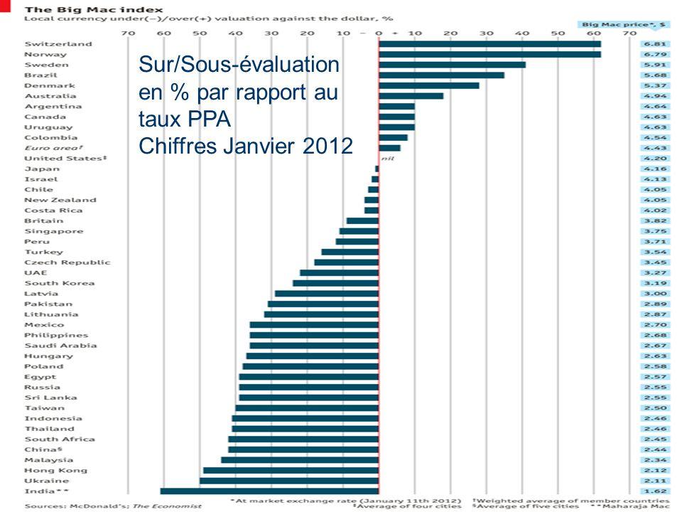 Sur/Sous-évaluation en % par rapport au taux PPA Chiffres Janvier 2012