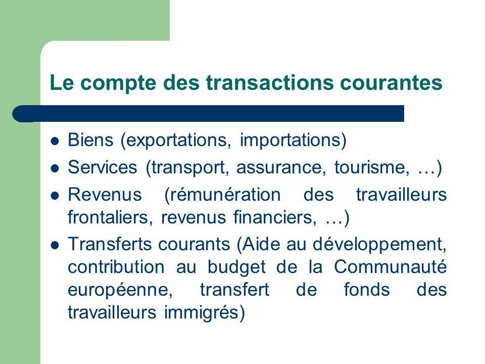 Le compte des transactions courantes Biens (exportations, importations) Services (transport, assurance, tourisme, …) Revenus (rémunération des travail