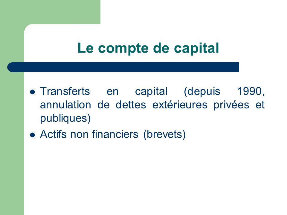 Le compte de capital Transferts en capital (depuis 1990, annulation de dettes extérieures privées et publiques) Actifs non financiers (brevets)