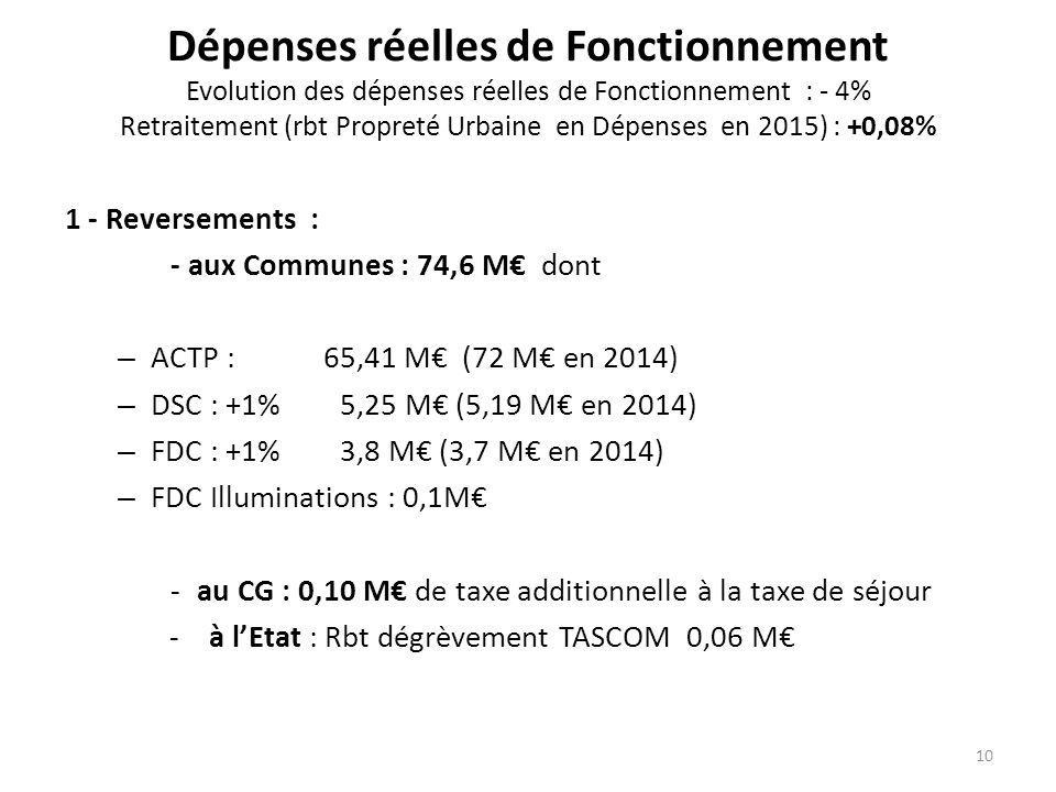 Dépenses réelles de Fonctionnement Evolution des dépenses réelles de Fonctionnement : - 4% Retraitement (rbt Propreté Urbaine en Dépenses en 2015) : +0,08% 1 - Reversements : - aux Communes : 74,6 M€ dont – ACTP : 65,41 M€ (72 M€ en 2014) – DSC : +1% 5,25 M€ (5,19 M€ en 2014) – FDC : +1% 3,8 M€ (3,7 M€ en 2014) – FDC Illuminations : 0,1M€ -au CG : 0,10 M€ de taxe additionnelle à la taxe de séjour -à l'Etat : Rbt dégrèvement TASCOM 0,06 M€ 10