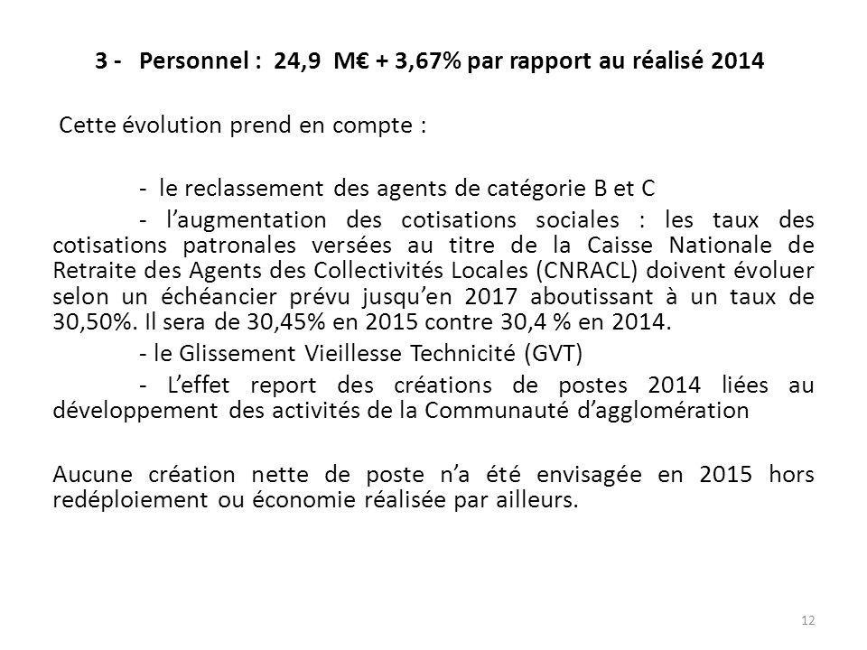 3 -Personnel : 24,9 M€ + 3,67% par rapport au réalisé 2014 Cette évolution prend en compte : - le reclassement des agents de catégorie B et C - l'augmentation des cotisations sociales : les taux des cotisations patronales versées au titre de la Caisse Nationale de Retraite des Agents des Collectivités Locales (CNRACL) doivent évoluer selon un échéancier prévu jusqu'en 2017 aboutissant à un taux de 30,50%.