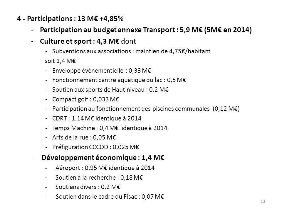 4 - Participations : 13 M€ +4,85% -Participation au budget annexe Transport : 5,9 M€ (5M€ en 2014) -Culture et sport : 4,3 M€ dont -Subventions aux associations : maintien de 4,75€/habitant soit 1,4 M€ -Enveloppe évènementielle : 0,33 M€ -Fonctionnement centre aquatique du lac : 0,5 M€ -Soutien aux sports de Haut niveau : 0,2 M€ -Compact golf : 0,033 M€ -Participation au fonctionnement des piscines communales (0,12 M€) -CDRT : 1,14 M€ identique à 2014 -Temps Machine : 0,4 M€ identique à 2014 -Arts de la rue : 0,05 M€ -Préfiguration CCCOD : 0,025 M€ -Développement économique : 1,4 M€ -Aéroport : 0,95 M€ identique à 2014 -Soutien à la recherche : 0,18 M€ -Soutiens divers : 0,2 M€ -Soutien dans le cadre du Fisac : 0,07 M€ 13