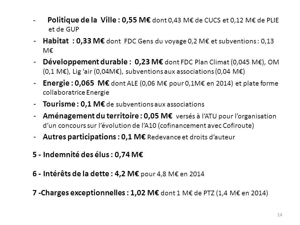 - Politique de la Ville : 0,55 M€ dont 0,43 M€ de CUCS et 0,12 M€ de PLIE et de GUP -Habitat : 0,33 M€ dont FDC Gens du voyage 0,2 M€ et subventions : 0,13 M€ -Développement durable : 0,23 M€ dont FDC Plan Climat (0,045 M€), OM (0,1 M€), Lig 'air (0,04M€), subventions aux associations (0,04 M€) -Energie : 0,065 M€ dont ALE (0,06 M€ pour 0,1M€ en 2014) et plate forme collaboratrice Energie -Tourisme : 0,1 M€ de subventions aux associations -Aménagement du territoire : 0,05 M€ versés à l'ATU pour l'organisation d'un concours sur l'évolution de l'A10 (cofinancement avec Cofiroute) -Autres participations : 0,1 M€ Redevance et droits d'auteur 5 - Indemnité des élus : 0,74 M€ 6 - Intérêts de la dette : 4,2 M€ pour 4,8 M€ en 2014 7 -Charges exceptionnelles : 1,02 M€ dont 1 M€ de PTZ (1,4 M€ en 2014) 14