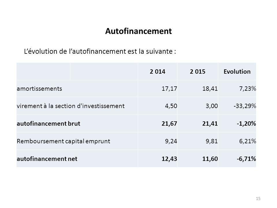 Autofinancement L'évolution de l'autofinancement est la suivante : 2 0142 015Evolution amortissements17,1718,417,23% virement à la section d investissement4,503,00-33,29% autofinancement brut21,6721,41-1,20% Remboursement capital emprunt9,249,816,21% autofinancement net12,4311,60-6,71% 15