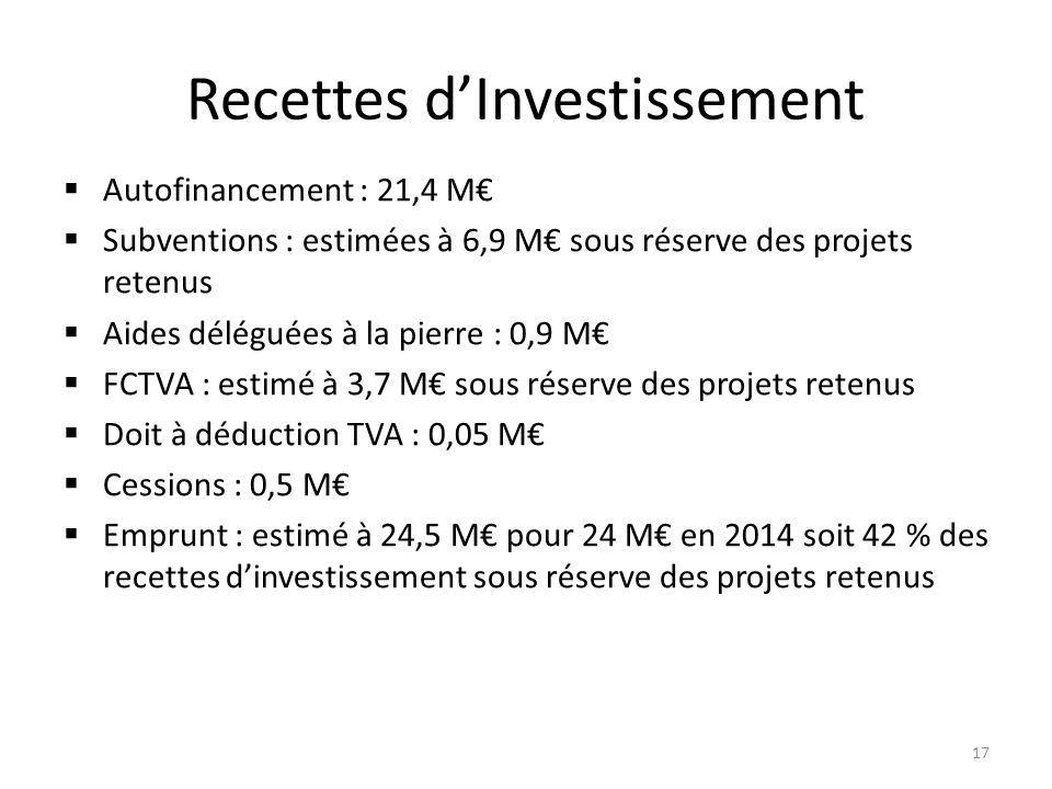 Recettes d'Investissement  Autofinancement : 21,4 M€  Subventions : estimées à 6,9 M€ sous réserve des projets retenus  Aides déléguées à la pierre : 0,9 M€  FCTVA : estimé à 3,7 M€ sous réserve des projets retenus  Doit à déduction TVA : 0,05 M€  Cessions : 0,5 M€  Emprunt : estimé à 24,5 M€ pour 24 M€ en 2014 soit 42 % des recettes d'investissement sous réserve des projets retenus 17