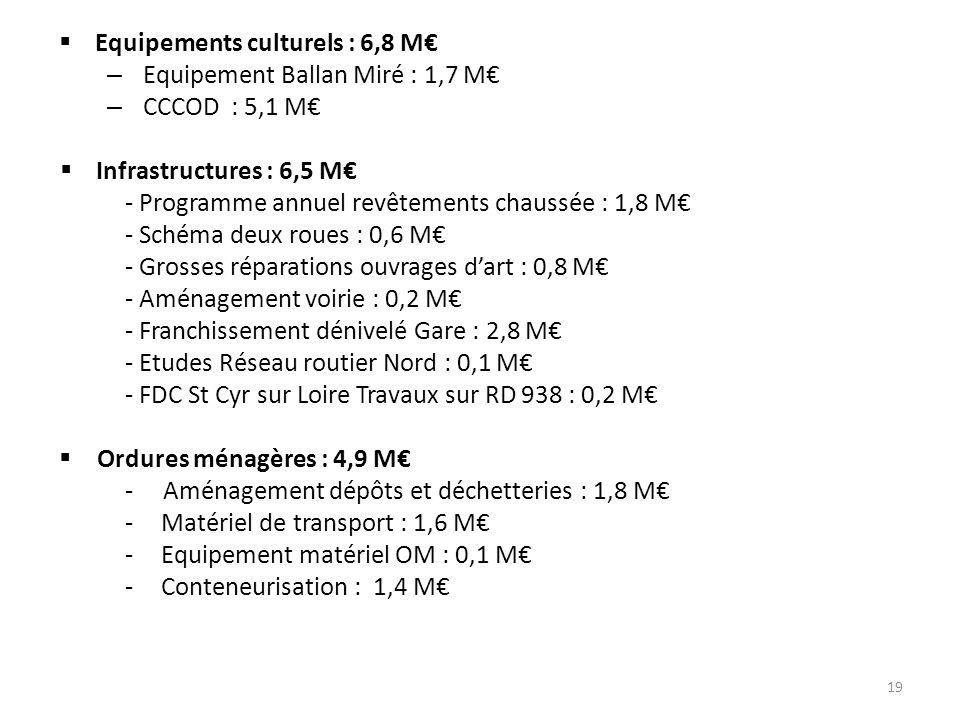 Equipements culturels : 6,8 M€ – Equipement Ballan Miré : 1,7 M€ – CCCOD : 5,1 M€  Infrastructures : 6,5 M€ - Programme annuel revêtements chaussée : 1,8 M€ - Schéma deux roues : 0,6 M€ - Grosses réparations ouvrages d'art : 0,8 M€ - Aménagement voirie : 0,2 M€ - Franchissement dénivelé Gare : 2,8 M€ - Etudes Réseau routier Nord : 0,1 M€ - FDC St Cyr sur Loire Travaux sur RD 938 : 0,2 M€  Ordures ménagères : 4,9 M€ - Aménagement dépôts et déchetteries : 1,8 M€ -Matériel de transport : 1,6 M€ -Equipement matériel OM : 0,1 M€ -Conteneurisation : 1,4 M€ 19