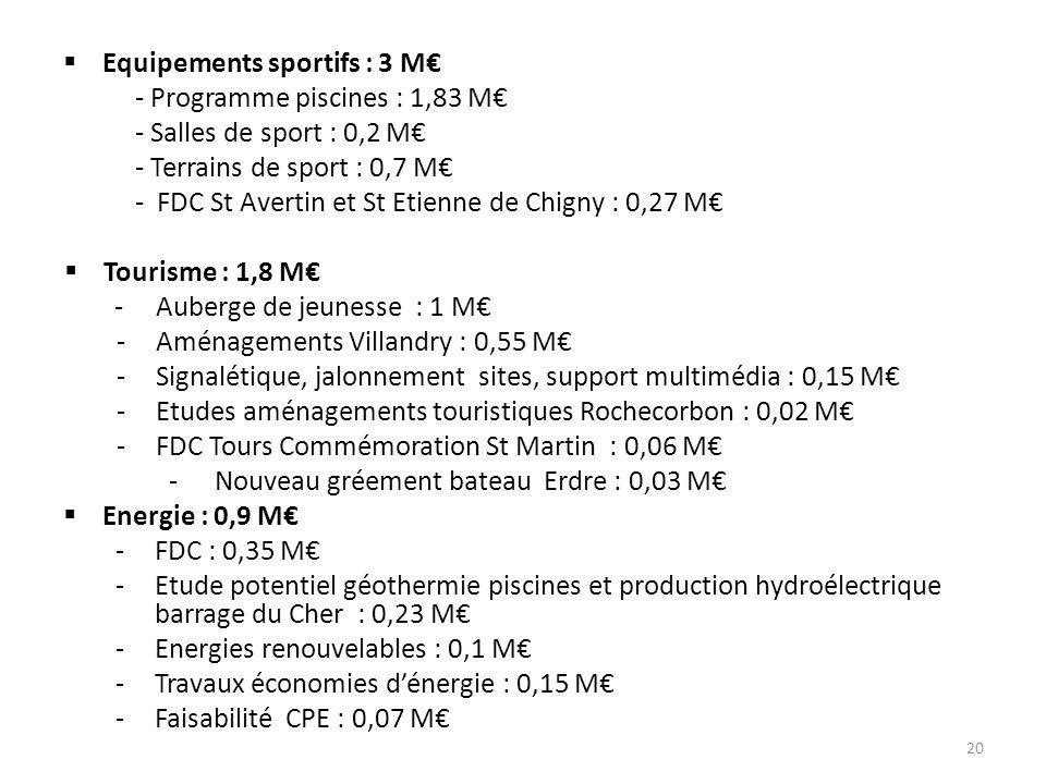  Equipements sportifs : 3 M€ - Programme piscines : 1,83 M€ - Salles de sport : 0,2 M€ - Terrains de sport : 0,7 M€ - FDC St Avertin et St Etienne de Chigny : 0,27 M€  Tourisme : 1,8 M€ - Auberge de jeunesse : 1 M€ -Aménagements Villandry : 0,55 M€ -Signalétique, jalonnement sites, support multimédia : 0,15 M€ -Etudes aménagements touristiques Rochecorbon : 0,02 M€ -FDC Tours Commémoration St Martin : 0,06 M€ - Nouveau gréement bateau Erdre : 0,03 M€  Energie : 0,9 M€ -FDC : 0,35 M€ -Etude potentiel géothermie piscines et production hydroélectrique barrage du Cher : 0,23 M€ -Energies renouvelables : 0,1 M€ -Travaux économies d'énergie : 0,15 M€ -Faisabilité CPE : 0,07 M€ 20