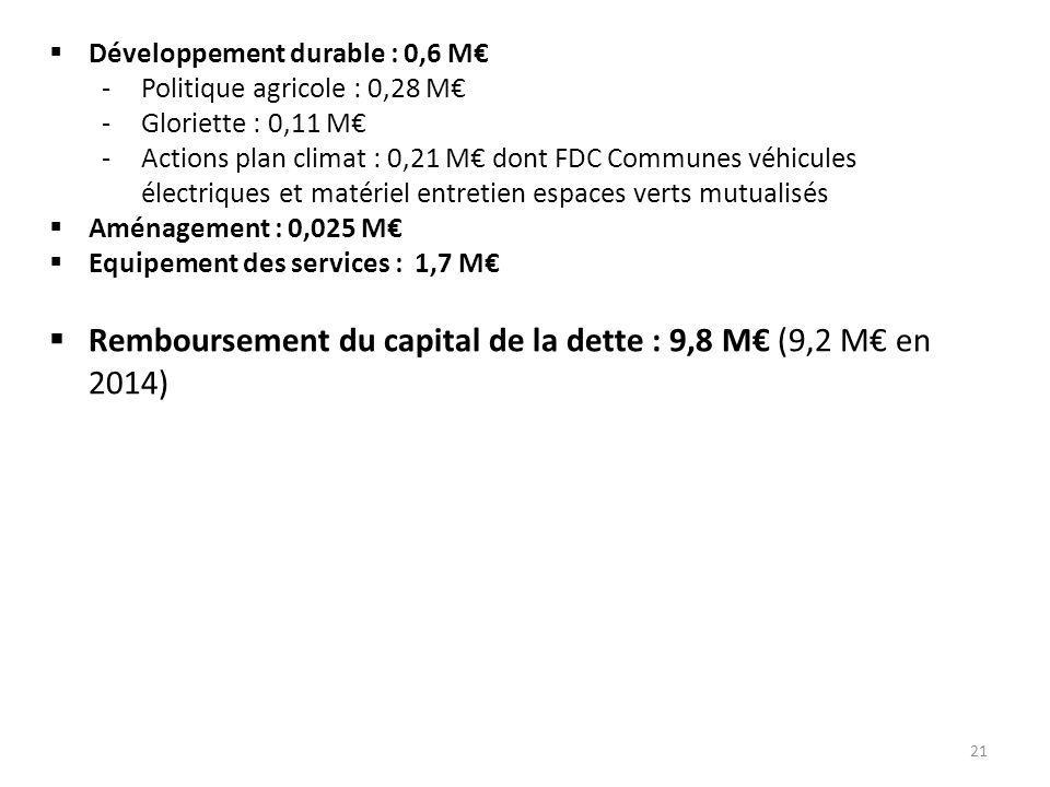  Développement durable : 0,6 M€ -Politique agricole : 0,28 M€ -Gloriette : 0,11 M€ -Actions plan climat : 0,21 M€ dont FDC Communes véhicules électriques et matériel entretien espaces verts mutualisés  Aménagement : 0,025 M€  Equipement des services : 1,7 M€  Remboursement du capital de la dette : 9,8 M€ (9,2 M€ en 2014) 21