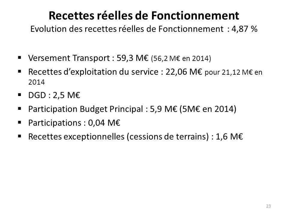 Recettes réelles de Fonctionnement Evolution des recettes réelles de Fonctionnement : 4,87 %  Versement Transport : 59,3 M€ (56,2 M€ en 2014)  Recettes d'exploitation du service : 22,06 M€ pour 21,12 M€ en 2014  DGD : 2,5 M€  Participation Budget Principal : 5,9 M€ (5M€ en 2014)  Participations : 0,04 M€  Recettes exceptionnelles (cessions de terrains) : 1,6 M€ 23