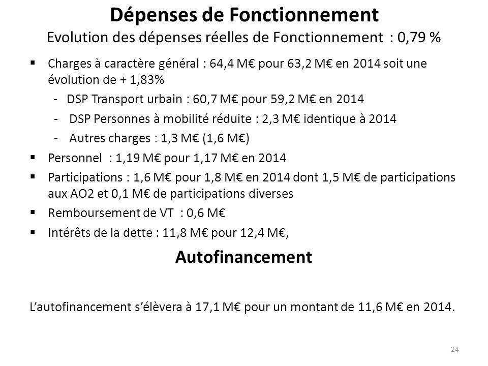 Dépenses de Fonctionnement Evolution des dépenses réelles de Fonctionnement : 0,79 %  Charges à caractère général : 64,4 M€ pour 63,2 M€ en 2014 soit une évolution de + 1,83% - DSP Transport urbain : 60,7 M€ pour 59,2 M€ en 2014 -DSP Personnes à mobilité réduite : 2,3 M€ identique à 2014 -Autres charges : 1,3 M€ (1,6 M€)  Personnel : 1,19 M€ pour 1,17 M€ en 2014  Participations : 1,6 M€ pour 1,8 M€ en 2014 dont 1,5 M€ de participations aux AO2 et 0,1 M€ de participations diverses  Remboursement de VT : 0,6 M€  Intérêts de la dette : 11,8 M€ pour 12,4 M€, Autofinancement L'autofinancement s'élèvera à 17,1 M€ pour un montant de 11,6 M€ en 2014.