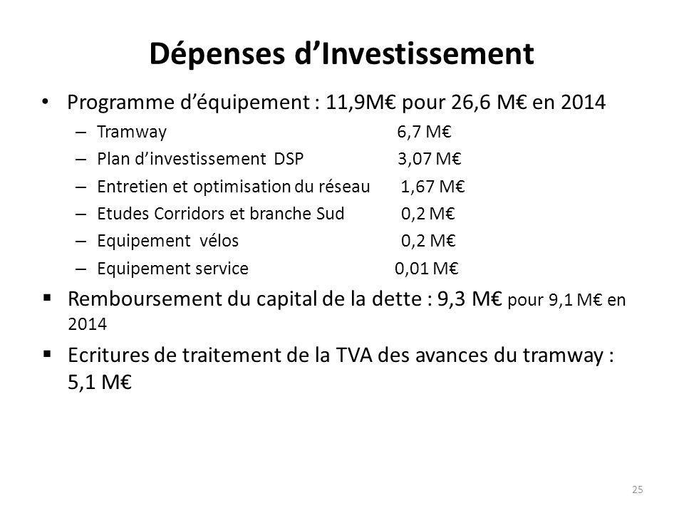 Dépenses d'Investissement Programme d'équipement : 11,9M€ pour 26,6 M€ en 2014 – Tramway 6,7 M€ – Plan d'investissement DSP 3,07 M€ – Entretien et optimisation du réseau 1,67 M€ – Etudes Corridors et branche Sud 0,2 M€ – Equipement vélos 0,2 M€ – Equipement service 0,01 M€  Remboursement du capital de la dette : 9,3 M€ pour 9,1 M€ en 2014  Ecritures de traitement de la TVA des avances du tramway : 5,1 M€ 25