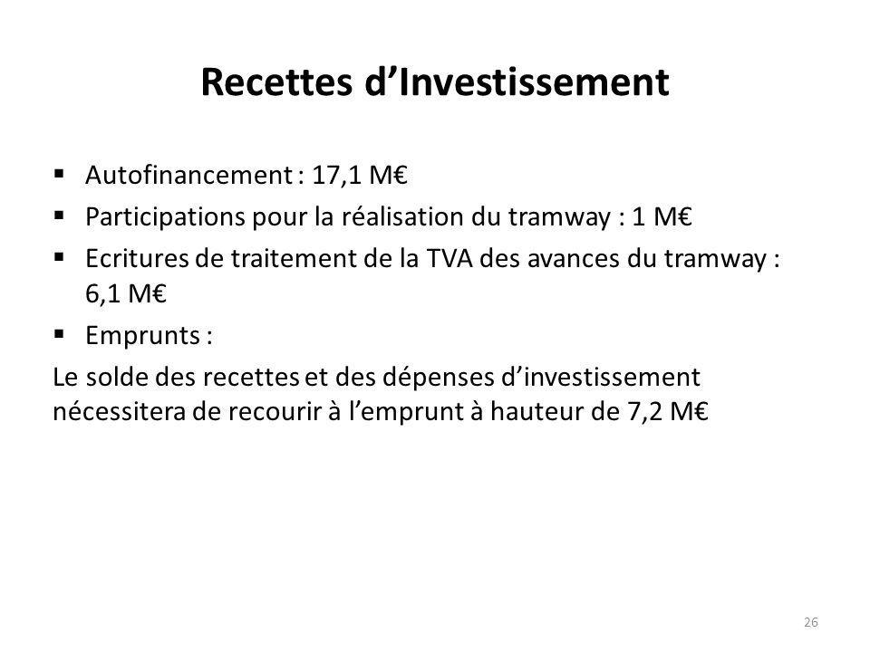 Recettes d'Investissement  Autofinancement : 17,1 M€  Participations pour la réalisation du tramway : 1 M€  Ecritures de traitement de la TVA des avances du tramway : 6,1 M€  Emprunts : Le solde des recettes et des dépenses d'investissement nécessitera de recourir à l'emprunt à hauteur de 7,2 M€ 26