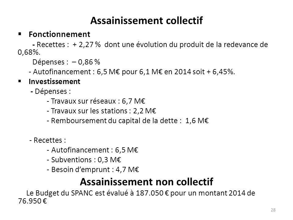 Assainissement collectif  Fonctionnement - Recettes : + 2,27 % dont une évolution du produit de la redevance de 0,68%. Dépenses : – 0,86 % - Autofina