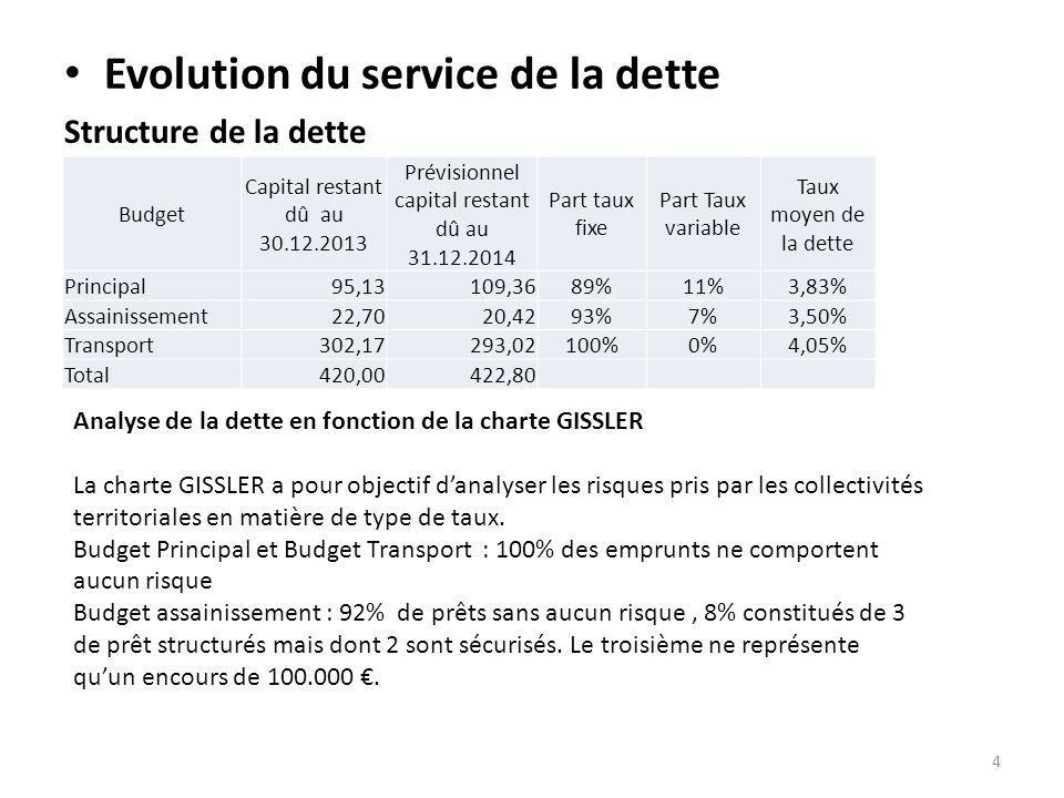 Evolution du service de la dette Structure de la dette Budget Capital restant dû au 30.12.2013 Prévisionnel capital restant dû au 31.12.2014 Part taux fixe Part Taux variable Taux moyen de la dette Principal95,13109,3689%11%3,83% Assainissement22,7020,4293%7%3,50% Transport302,17293,02100%0%4,05% Total420,00422,80 Analyse de la dette en fonction de la charte GISSLER La charte GISSLER a pour objectif d'analyser les risques pris par les collectivités territoriales en matière de type de taux.