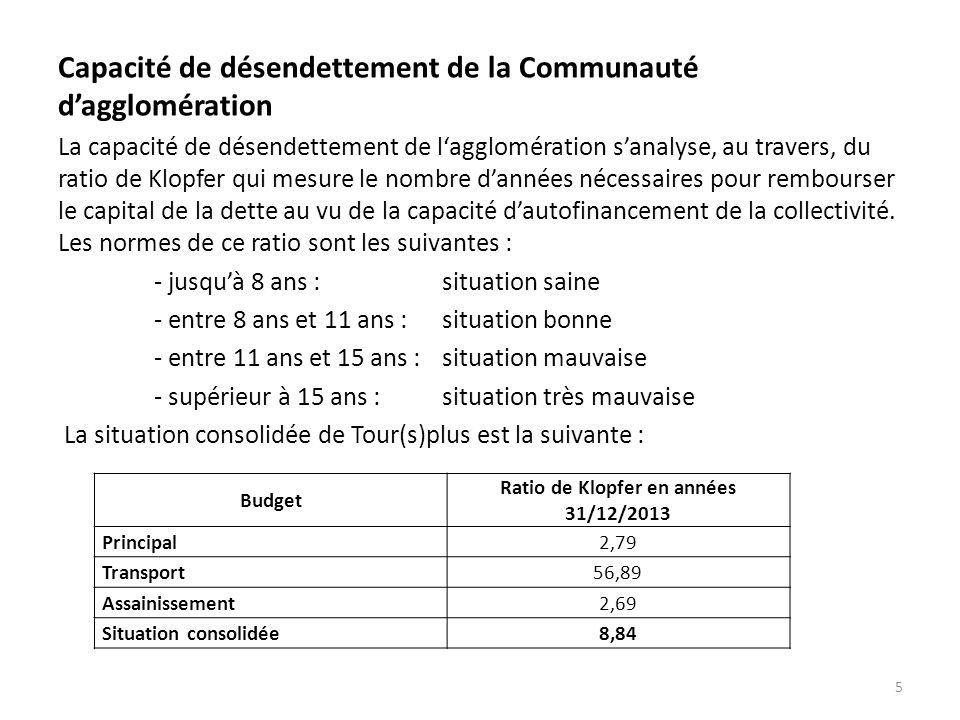 Capacité de désendettement de la Communauté d'agglomération La capacité de désendettement de l'agglomération s'analyse, au travers, du ratio de Klopfe