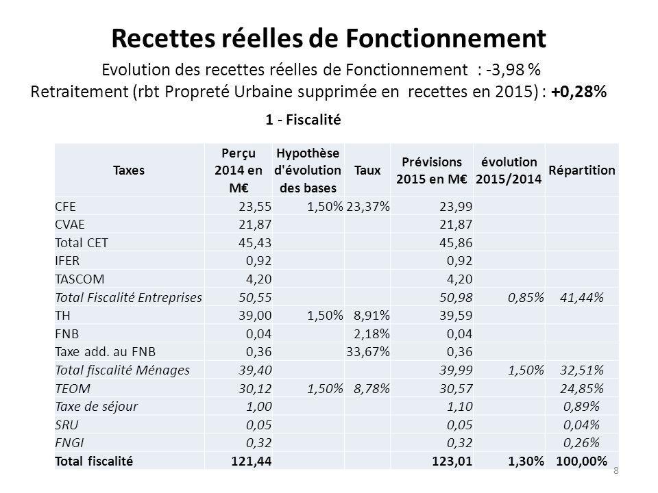 Recettes réelles de Fonctionnement Evolution des recettes réelles de Fonctionnement : -3,98 % Retraitement (rbt Propreté Urbaine supprimée en recettes en 2015) : +0,28% Taxes Perçu 2014 en M€ Hypothèse d évolution des bases Taux Prévisions 2015 en M€ évolution 2015/2014 Répartition CFE23,551,50%23,37%23,99 CVAE21,87 Total CET45,43 45,86 IFER0,92 TASCOM4,20 Total Fiscalité Entreprises50,55 50,980,85%41,44% TH39,001,50%8,91%39,59 FNB0,04 2,18%0,04 Taxe add.