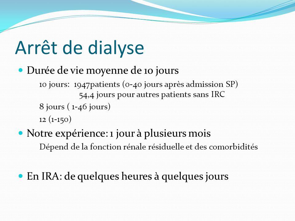 Arrêt de dialyse Durée de vie moyenne de 10 jours 10 jours: 1947patients (0-40 jours après admission SP) 54,4 jours pour autres patients sans IRC 8 jo