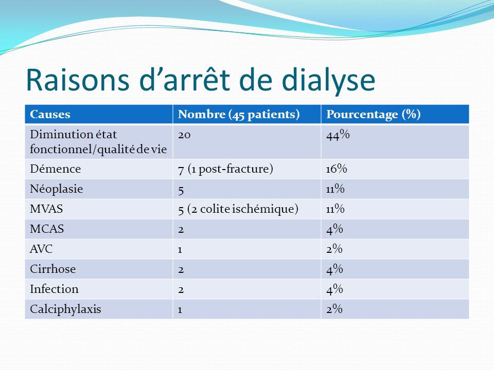 Raisons d'arrêt de dialyse CausesNombre (45 patients)Pourcentage (%) Diminution état fonctionnel/qualité de vie 2044% Démence7 (1 post-fracture)16% Né